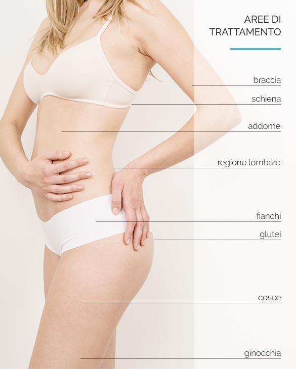 trattamenti estetici e medicali contro sovrappeso e cellulite