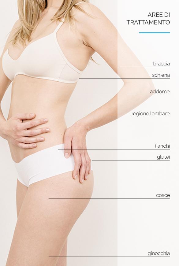 Equilybra | Trattamenti estetici e medicali contro sovrappeso e cellulite